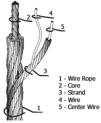 Wire rope construction showin components: Core, Strand, Wire, Center Wire
