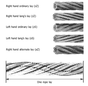 Wire Rope lay showing sZ, zZ, zS, sS, and aZ lay examples